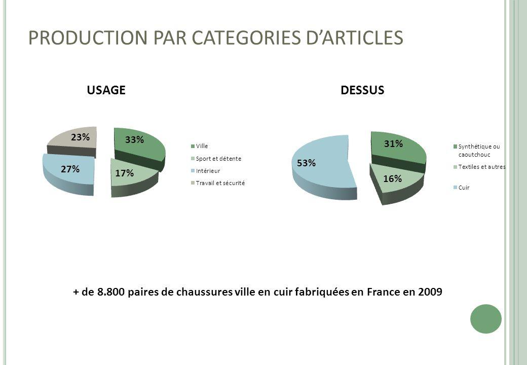 PRODUCTION PAR CATEGORIES D'ARTICLES USAGEDESSUS + de 8.800 paires de chaussures ville en cuir fabriquées en France en 2009
