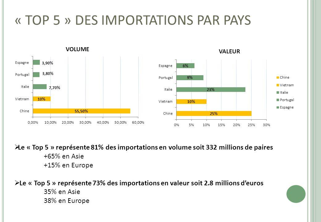 « TOP 5 » DES IMPORTATIONS PAR PAYS VOLUME VALEUR  Le « Top 5 » représente 81% des importations en volume soit 332 millions de paires +65% en Asie +1