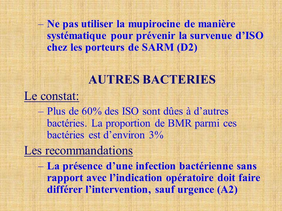 –Ne pas utiliser la mupirocine de manière systématique pour prévenir la survenue d'ISO chez les porteurs de SARM (D2) AUTRES BACTERIES Le constat: –Pl