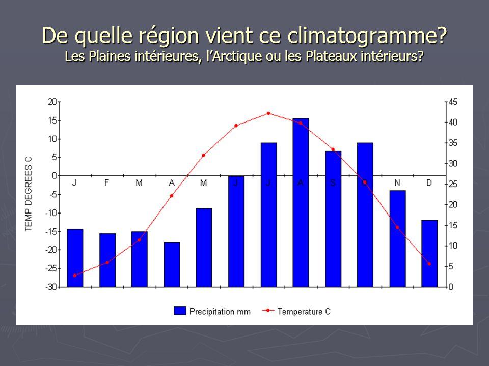 De quelle région vient ce climatogramme? Les Plaines intérieures, l'Arctique ou les Plateaux intérieurs?