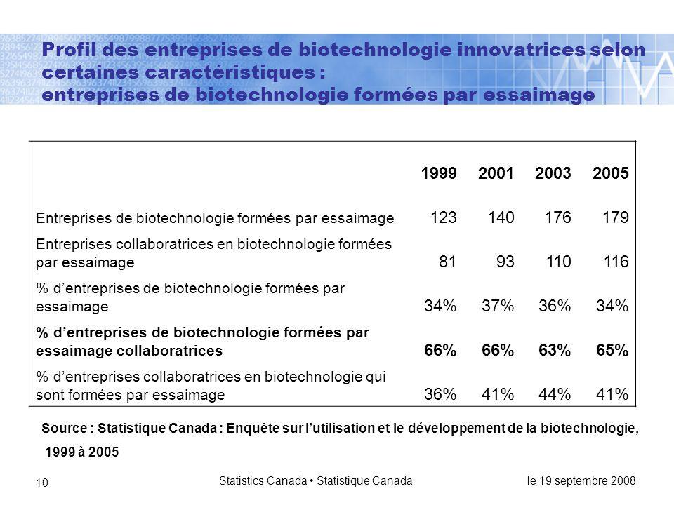 le 19 septembre 2008 Statistics Canada • Statistique Canada 10 Profil des entreprises de biotechnologie innovatrices selon certaines caractéristiques : entreprises de biotechnologie formées par essaimage 1999200120032005 Entreprises de biotechnologie formées par essaimage 123140176179 Entreprises collaboratrices en biotechnologie formées par essaimage 8193110116 % d'entreprises de biotechnologie formées par essaimage 34%37%36%34% % d'entreprises de biotechnologie formées par essaimage collaboratrices 66% 63%65% % d'entreprises collaboratrices en biotechnologie qui sont formées par essaimage 36%41%44%41% Source : Statistique Canada : Enquête sur l'utilisation et le développement de la biotechnologie, 1999 à 2005