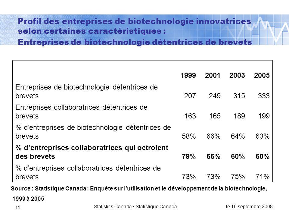 le 19 septembre 2008 Statistics Canada • Statistique Canada 11 Profil des entreprises de biotechnologie innovatrices selon certaines caractéristiques : Entreprises de biotechnologie détentrices de brevets 1999200120032005 Entreprises de biotechnologie détentrices de brevets207249315333 Entreprises collaboratrices détentrices de brevets163165189199 % d'entreprises de biotechnologie détentrices de brevets58%66%64%63% % d'entreprises collaboratrices qui octroient des brevets79%66%60% % d'entreprises collaboratrices détentrices de brevets73% 75%71% Source : Statistique Canada : Enquête sur l'utilisation et le développement de la biotechnologie, 1999 à 2005
