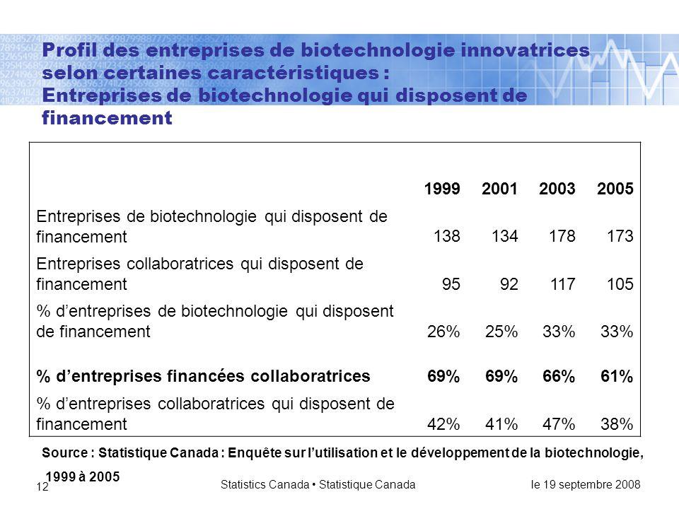 le 19 septembre 2008 Statistics Canada • Statistique Canada 12 Profil des entreprises de biotechnologie innovatrices selon certaines caractéristiques : Entreprises de biotechnologie qui disposent de financement 1999200120032005 Entreprises de biotechnologie qui disposent de financement138134178173 Entreprises collaboratrices qui disposent de financement9592117105 % d'entreprises de biotechnologie qui disposent de financement26%25%33% % d'entreprises financées collaboratrices69% 66%61% % d'entreprises collaboratrices qui disposent de financement42%41%47%38% Source : Statistique Canada : Enquête sur l'utilisation et le développement de la biotechnologie, 1999 à 2005