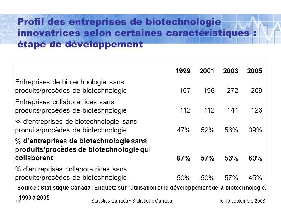 le 19 septembre 2008 Statistics Canada • Statistique Canada 13 Profil des entreprises de biotechnologie innovatrices selon certaines caractéristiques : étape de développement 1999200120032005 Entreprises de biotechnologie sans produits/procèdes de biotechnologie167196272209 Entreprises collaboratrices sans produits/procèdes de biotechnologie112 144126 % d'entreprises de biotechnologie sans produits/procèdes de biotechnologie47%52%56%39% % d'entreprises de biotechnologie sans produits/procèdes de biotechnologie qui collaborent67%57%53%60% % d'entreprises collaboratrices sans produits/procèdes de biotechnologie50% 57%45% Source : Statistique Canada : Enquête sur l'utilisation et le développement de la biotechnologie, 1999 à 2005