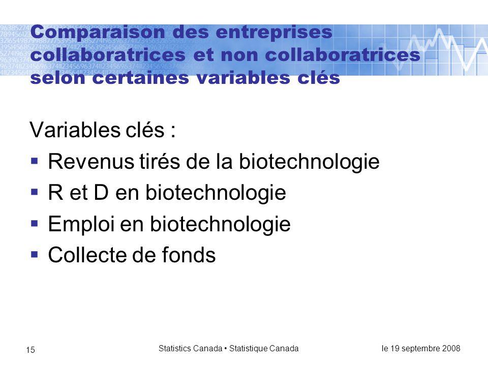 le 19 septembre 2008 Statistics Canada • Statistique Canada 15 Comparaison des entreprises collaboratrices et non collaboratrices selon certaines variables clés Variables clés :  Revenus tirés de la biotechnologie  R et D en biotechnologie  Emploi en biotechnologie  Collecte de fonds