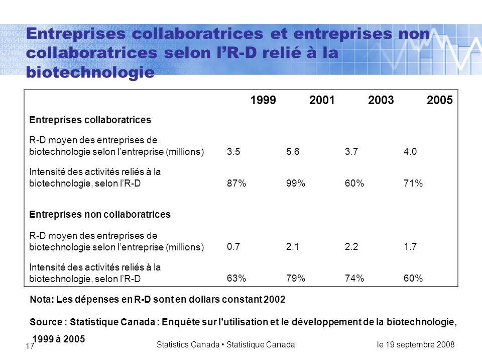 le 19 septembre 2008 Statistics Canada • Statistique Canada 17 Entreprises collaboratrices et entreprises non collaboratrices selon l'R-D relié à la biotechnologie 1999200120032005 Entreprises collaboratrices R-D moyen des entreprises de biotechnologie selon l'entreprise (millions)3.55.63.74.0 Intensité des activités reliés à la biotechnologie, selon l'R-D87%99%60%71% Entreprises non collaboratrices R-D moyen des entreprises de biotechnologie selon l'entreprise (millions)0.72.12.21.7 Intensité des activités reliés à la biotechnologie, selon l'R-D63%79%74%60% Source : Statistique Canada : Enquête sur l'utilisation et le développement de la biotechnologie, 1999 à 2005 Nota: Les dépenses en R-D sont en dollars constant 2002