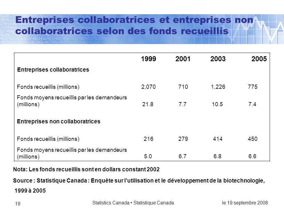 le 19 septembre 2008 Statistics Canada • Statistique Canada 19 Entreprises collaboratrices et entreprises non collaboratrices selon des fonds recueillis 199920012003 2005 Entreprises collaboratrices Fonds recueillis (millions)2,0707101,226775 Fonds moyens recueillis par les demandeurs (millions)21.87.710.57.4 Entreprises non collaboratrices Fonds recueillis (millions)216279414450 Fonds moyens recueillis par les demandeurs (millions)5.06.76.86.6 Source : Statistique Canada : Enquête sur l'utilisation et le développement de la biotechnologie, 1999 à 2005 Nota: Les fonds recueillis sont en dollars constant 2002