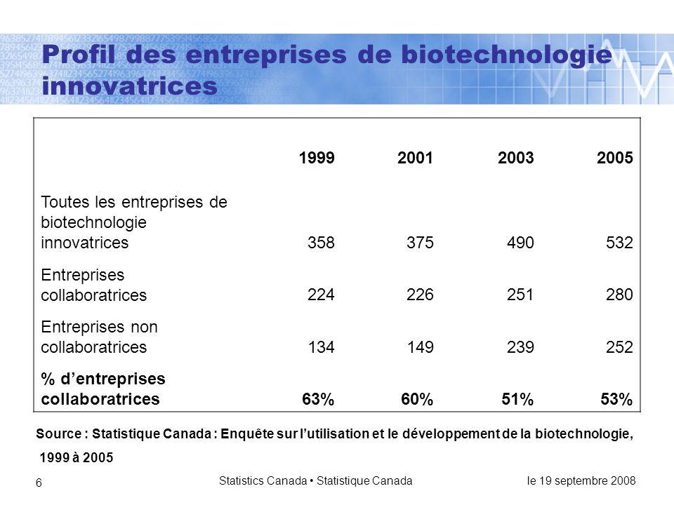 le 19 septembre 2008 Statistics Canada • Statistique Canada 6 Profil des entreprises de biotechnologie innovatrices Source : Statistique Canada : Enquête sur l'utilisation et le développement de la biotechnologie, 1999 à 2005 1999200120032005 Toutes les entreprises de biotechnologie innovatrices358375490532 Entreprises collaboratrices224226251280 Entreprises non collaboratrices134149239252 % d'entreprises collaboratrices63%60%51%53%
