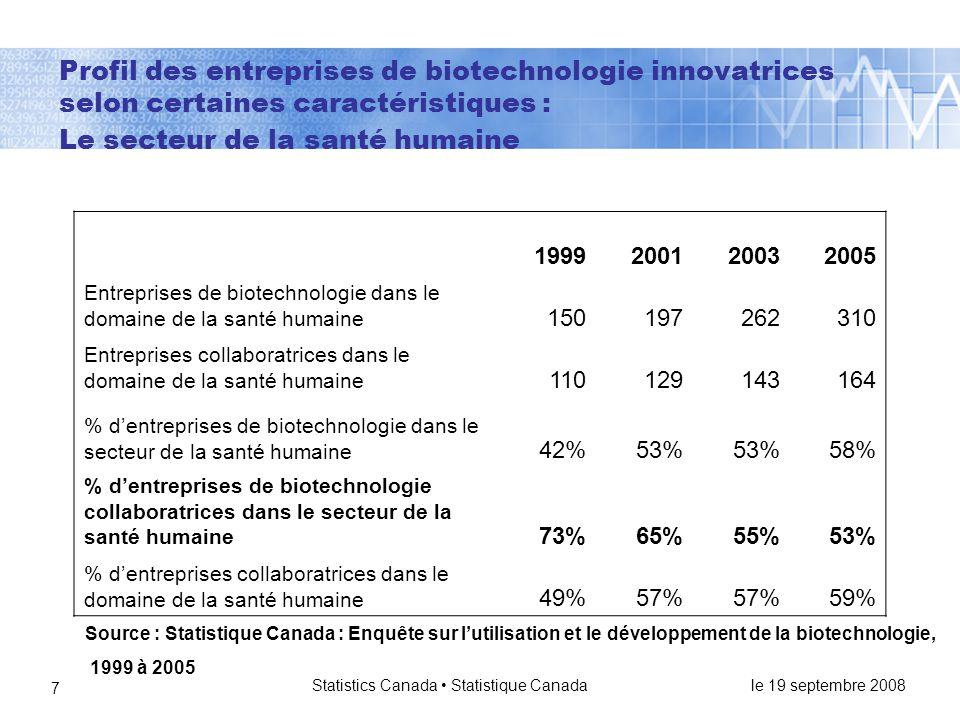 le 19 septembre 2008 Statistics Canada • Statistique Canada 18 Entreprises collaboratrices et entreprises non collaboratrices selon l'emploi reliés à la biotechnologie 1999200120032005 Entreprises collaboratrices Emploi moyen en biotechnologie selon l'entreprise 283932 Intensité de l'emploi reliés à la biotechnologie 13%18%22%15% Entreprises non collaboratrices Emploi moyen en biotechnologie selon l'entreprise 11201617 Intensité de l'emploi reliés à la biotechnologie 10%24%10%16% Source : Statistique Canada : Enquête sur l'utilisation et le développement de la biotechnologie, 1999 à 2005