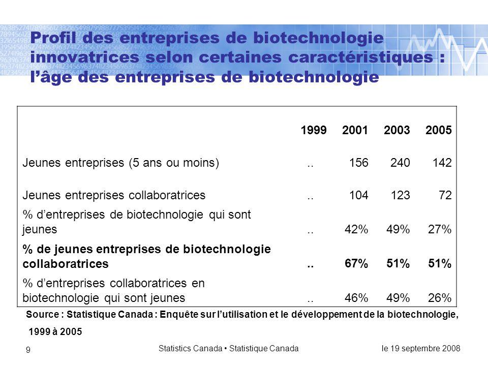 le 19 septembre 2008 Statistics Canada • Statistique Canada 9 Profil des entreprises de biotechnologie innovatrices selon certaines caractéristiques : l'âge des entreprises de biotechnologie 1999200120032005 Jeunes entreprises (5 ans ou moins)..156240142 Jeunes entreprises collaboratrices..10412372 % d'entreprises de biotechnologie qui sont jeunes..42%49%27% % de jeunes entreprises de biotechnologie collaboratrices..67%51% % d'entreprises collaboratrices en biotechnologie qui sont jeunes..46%49%26% Source : Statistique Canada : Enquête sur l'utilisation et le développement de la biotechnologie, 1999 à 2005