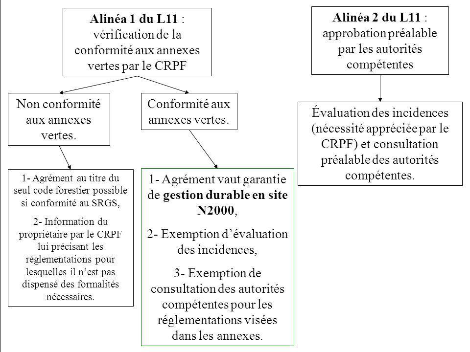 CRFPF du 30 mars 2010 Conformité aux annexes vertes. Non conformité aux annexes vertes. 1- Agrément vaut garantie de gestion durable en site N2000, 2-