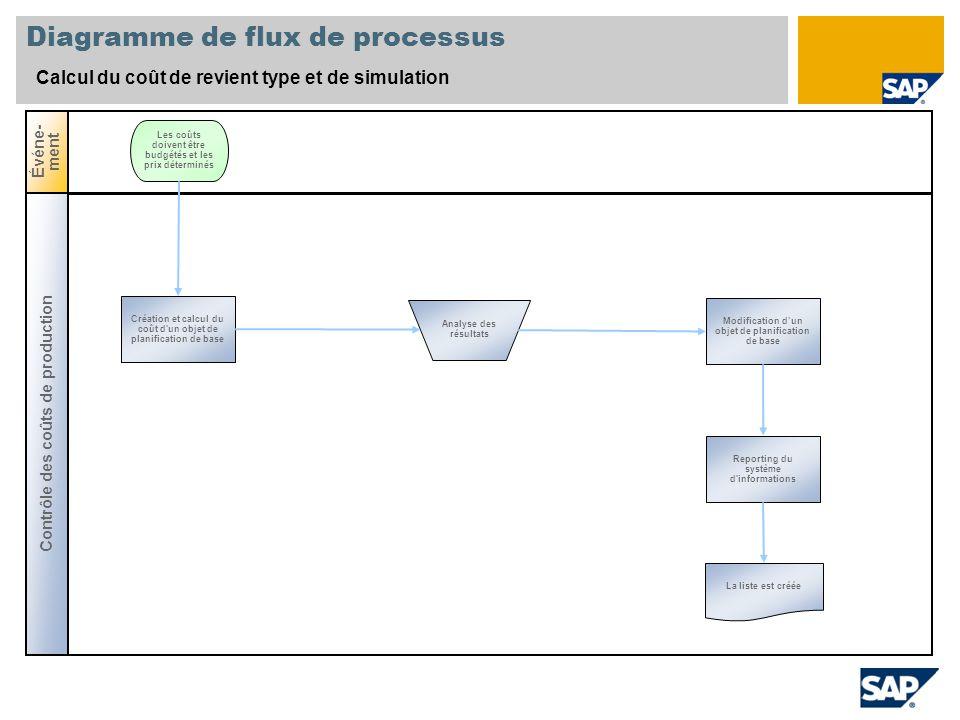 Diagramme de flux de processus Calcul du coût de revient type et de simulation Contrôle des coûts de production Événe- ment Création et calcul du coût