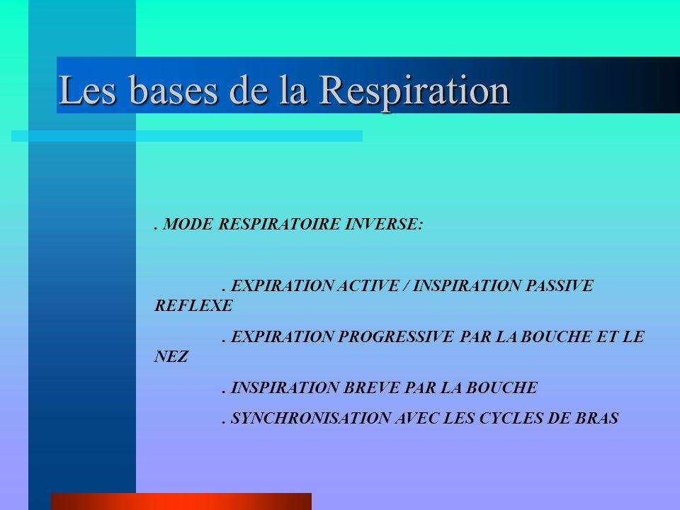 Les bases de la Respiration. MODE RESPIRATOIRE INVERSE:. EXPIRATION ACTIVE / INSPIRATION PASSIVE REFLEXE. EXPIRATION PROGRESSIVE PAR LA BOUCHE ET LE N