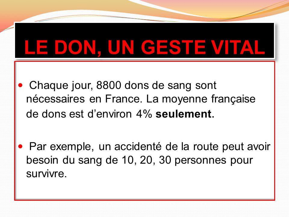 LE DON, UN GESTE VITAL  Chaque jour, 8800 dons de sang sont nécessaires en France.