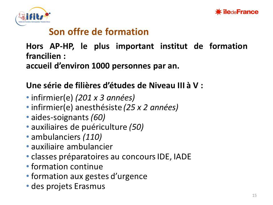 Son offre de formation Hors AP-HP, le plus important institut de formation francilien : accueil d'environ 1000 personnes par an. Une série de filières