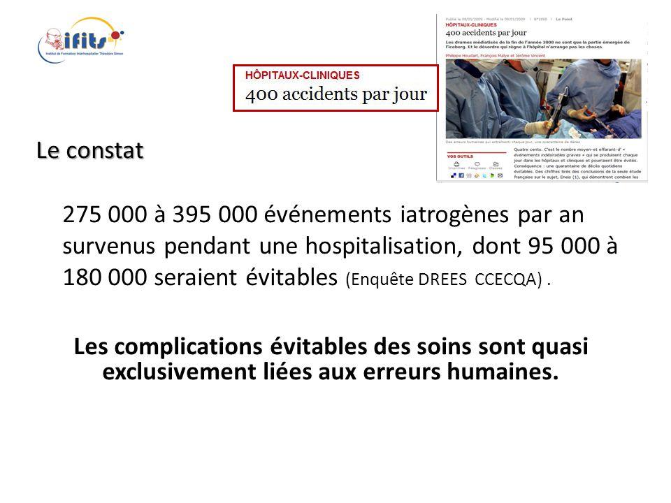 Le constat 275 000 à 395 000 événements iatrogènes par an survenus pendant une hospitalisation, dont 95 000 à 180 000 seraient évitables (Enquête DREE