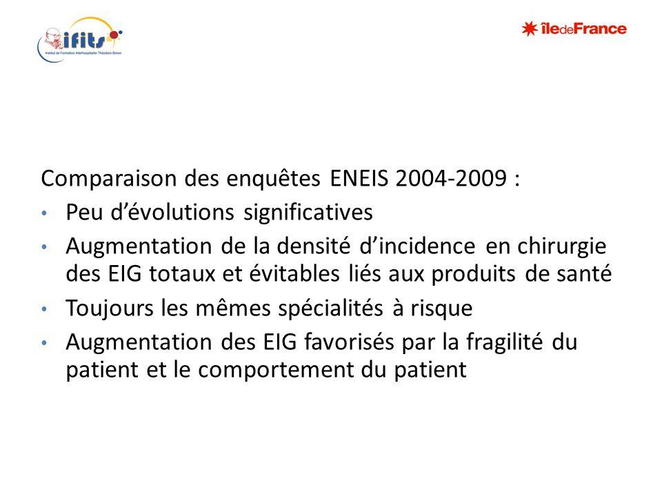 Comparaison des enquêtes ENEIS 2004-2009 : • Peu d'évolutions significatives • Augmentation de la densité d'incidence en chirurgie des EIG totaux et é