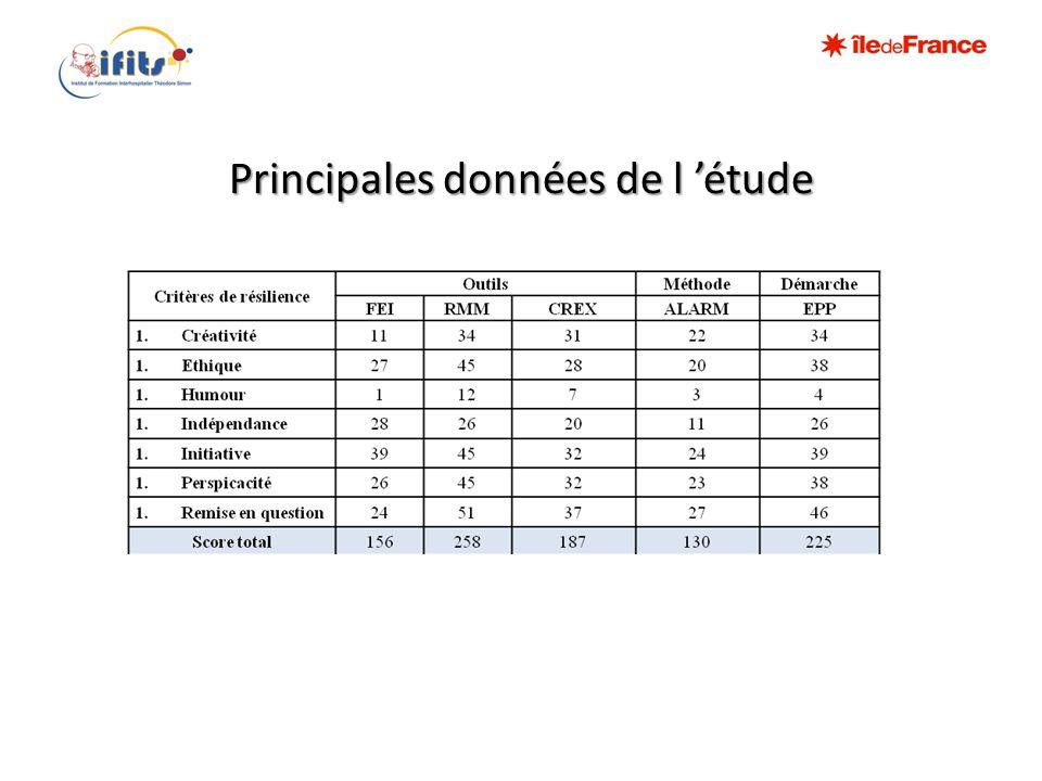 Principales données de l 'étude