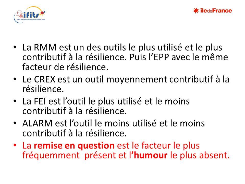 • La RMM est un des outils le plus utilisé et le plus contributif à la résilience. Puis l'EPP avec le même facteur de résilience. • Le CREX est un out