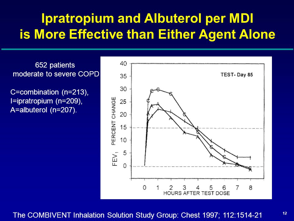 Ipratropium and Albuterol per MDI is More Effective than Either Agent Alone C=combination (n=213), I=ipratropium (n=209), A=albuterol (n=207).