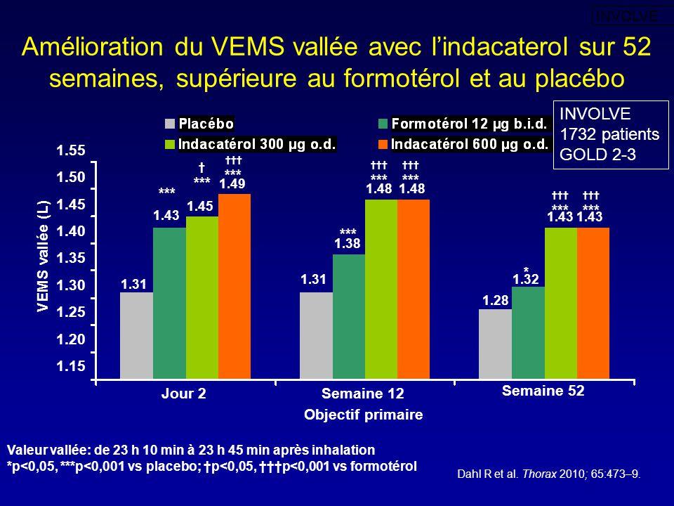 1.38 Amélioration du VEMS vallée avec l'indacaterol sur 52 semaines, supérieure au formotérol et au placébo Valeur vallée: de 23 h 10 min à 23 h 45 mi