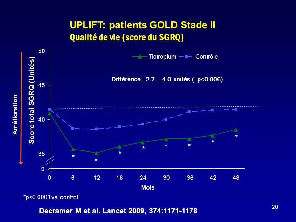 20 0 6121824303642480 Mois Amélioration * * * * * * * * *p<0.0001 vs. control. Différence: 2.7 – 4.0 unités ( p<0.006) UPLIFT: patients GOLD Stade II