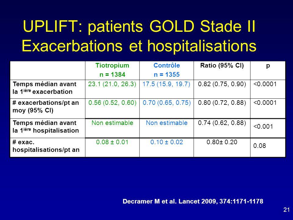 UPLIFT: patients GOLD Stade II Exacerbations et hospitalisations Tiotropium n = 1384 Contrôle n = 1355 Ratio (95% CI)p Temps médian avant la 1 ière ex