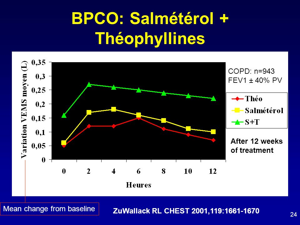 BPCO: Salmétérol + Théophyllines ZuWallack RL CHEST 2001,119:1661-1670 24 After 12 weeks of treatment COPD: n=943 FEV1 ± 40% PV Mean change from baseline