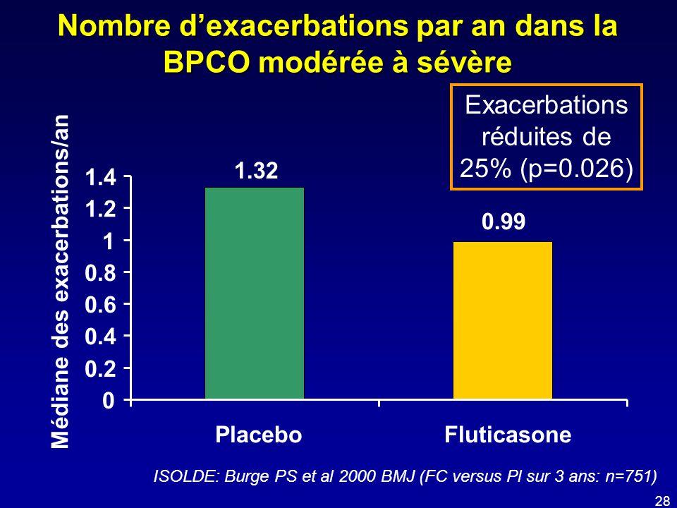 Nombre d'exacerbations par an dans la BPCO modérée à sévère 1.32 0.99 0 0.2 0.4 0.6 0.8 1 1.2 1.4 PlaceboFluticasone Médiane des exacerbations/an Exac