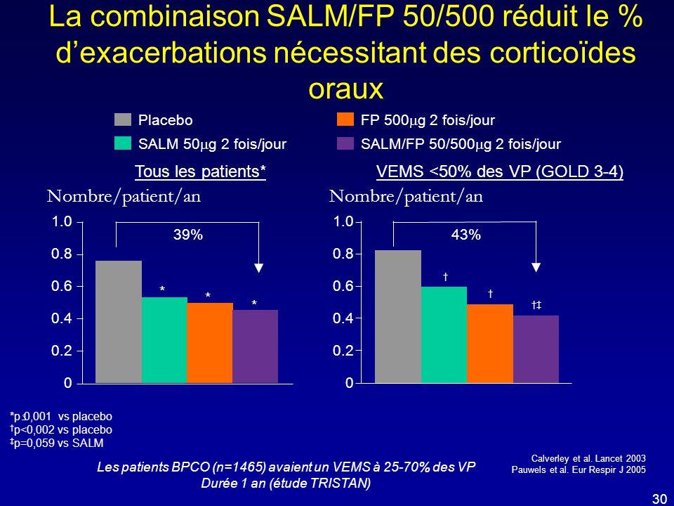 La combinaison SALM/FP 50/500 réduit le % d'exacerbations nécessitant des corticoïdes oraux *p  0,001 vs placebo † p<0,002 vs placebo ‡ p=0,059 vs SA