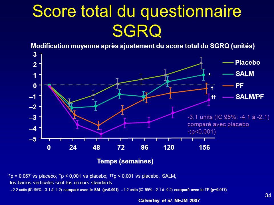 Score total du questionnaire SGRQ –5 –4 –3 –2 –1 0 1 2 3 024487296120156 Modification moyenne après ajustement du score total du SGRQ (unités) Temps (