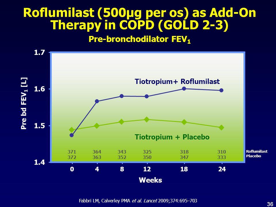 1.4 1.5 1.6 1.7 371 372 364 363 343 352 325 350 318 347 310 333 082441218 Weeks Roflumilast Placebo Pre bd FEV 1 [L] Fabbri LM, Calverley PMA et al. L