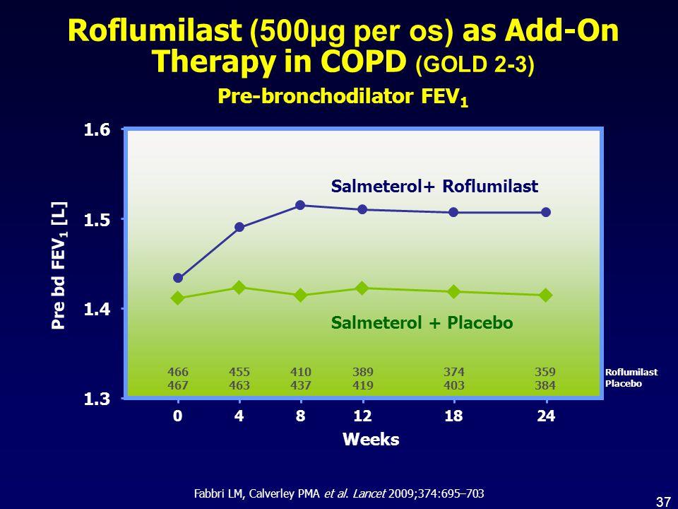 Roflumilast Placebo 1.3 1.4 1.5 1.6 466 467 455 463 410 437 389 419 374 403 359 384 082441218 Weeks Salmeterol + Placebo Salmeterol+ Roflumilast Pre b