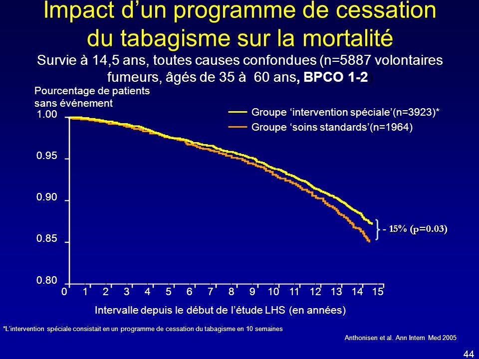Impact d'un programme de cessation du tabagisme sur la mortalité Survie à 14,5 ans, toutes causes confondues (n=5887 volontaires fumeurs, âgés de 35 à