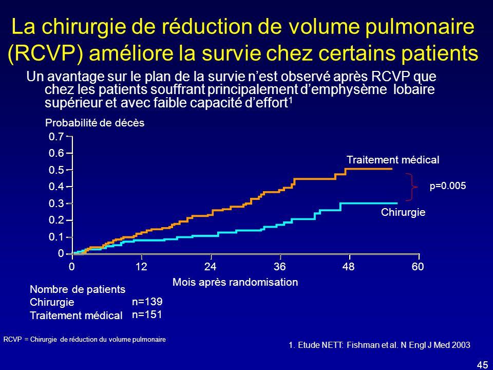 La chirurgie de réduction de volume pulmonaire (RCVP) améliore la survie chez certains patients Un avantage sur le plan de la survie n'est observé apr