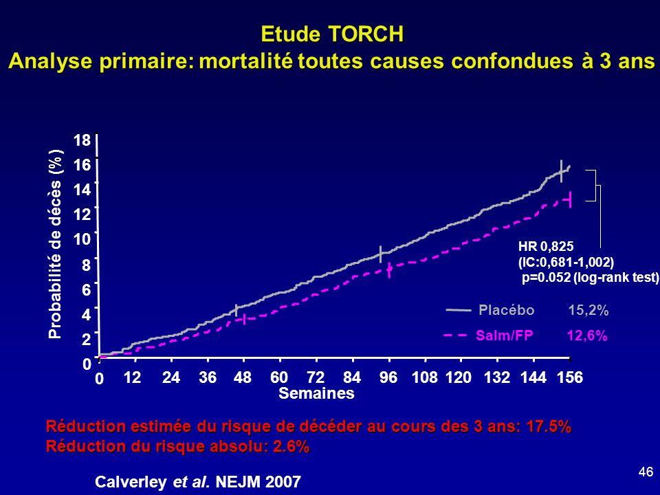 0 2 4 6 8 10 12 14 16 18 0 1224364860728496108120132144156 Semaines Probabilité de décès (%) Salm/FP 12,6% Placébo 15,2% HR 0,825 (IC:0,681-1,002) p=0