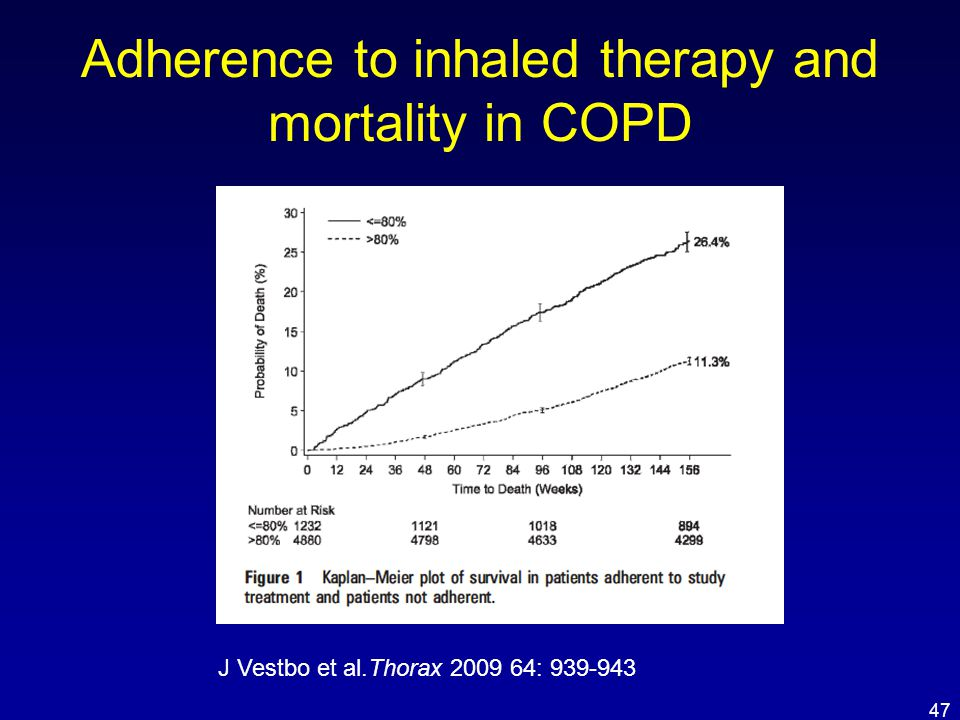 Adherence to inhaled therapy and mortality in COPD J Vestbo et al.Thorax 2009 64: 939-943 47