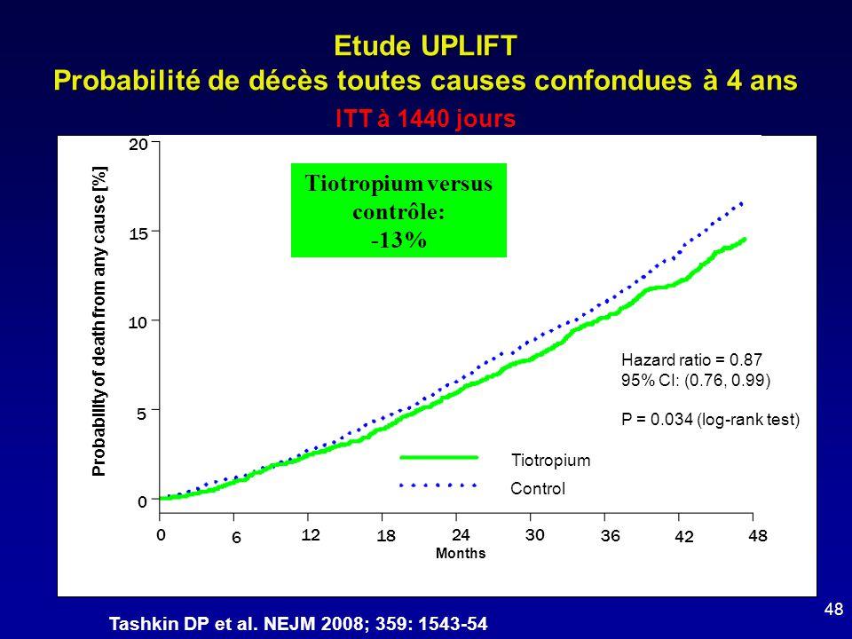 Tiotropium Control 0 6 122430 36 42 48 18 Hazard ratio = 0.87 95% CI: (0.76, 0.99) P = 0.034 (log-rank test) 20 15 10 5 0 Probability of death from an