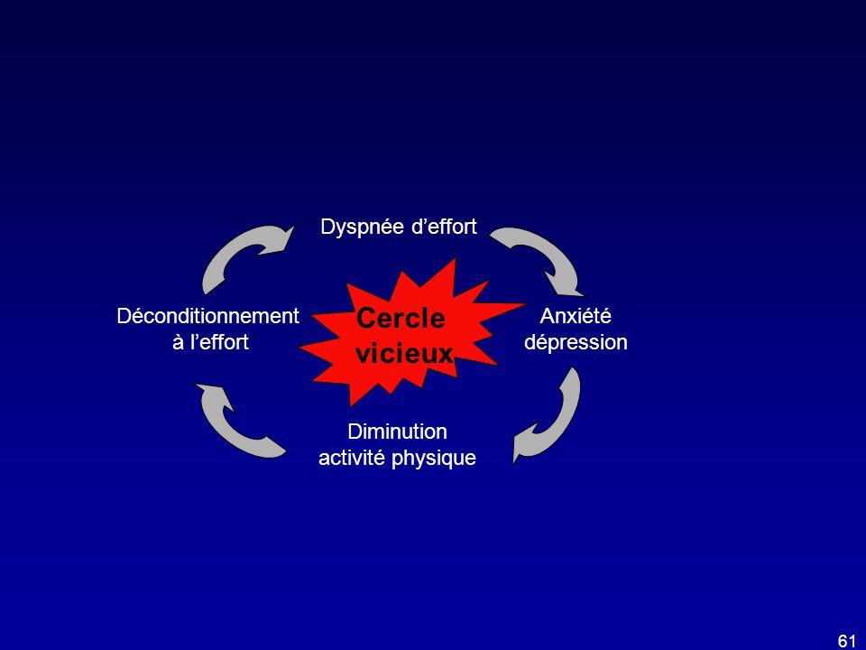 Dyspnée d'effort Anxiété dépression Diminution activité physique Déconditionnement à l'effort Cercle vicieux 61