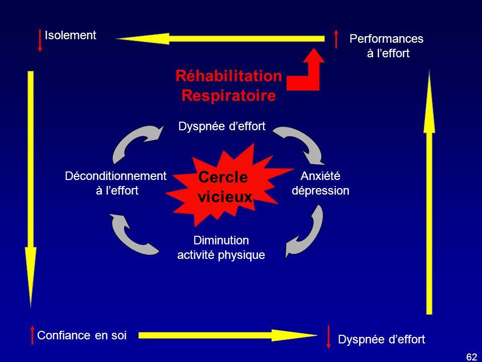 Dyspnée d'effort Anxiété dépression Diminution activité physique Déconditionnement à l'effort Performances à l'effort Dyspnée d'effort Isolement Confi
