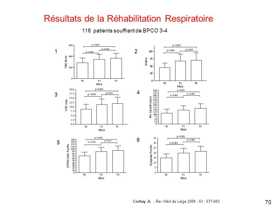 12 3 4 5 6 Résultats de la Réhabilitation Respiratoire 116 patients souffrant de BPCO 3-4 Corhay JL,. Rev Méd de Liège 2008 ; 63 : 677-683. 70