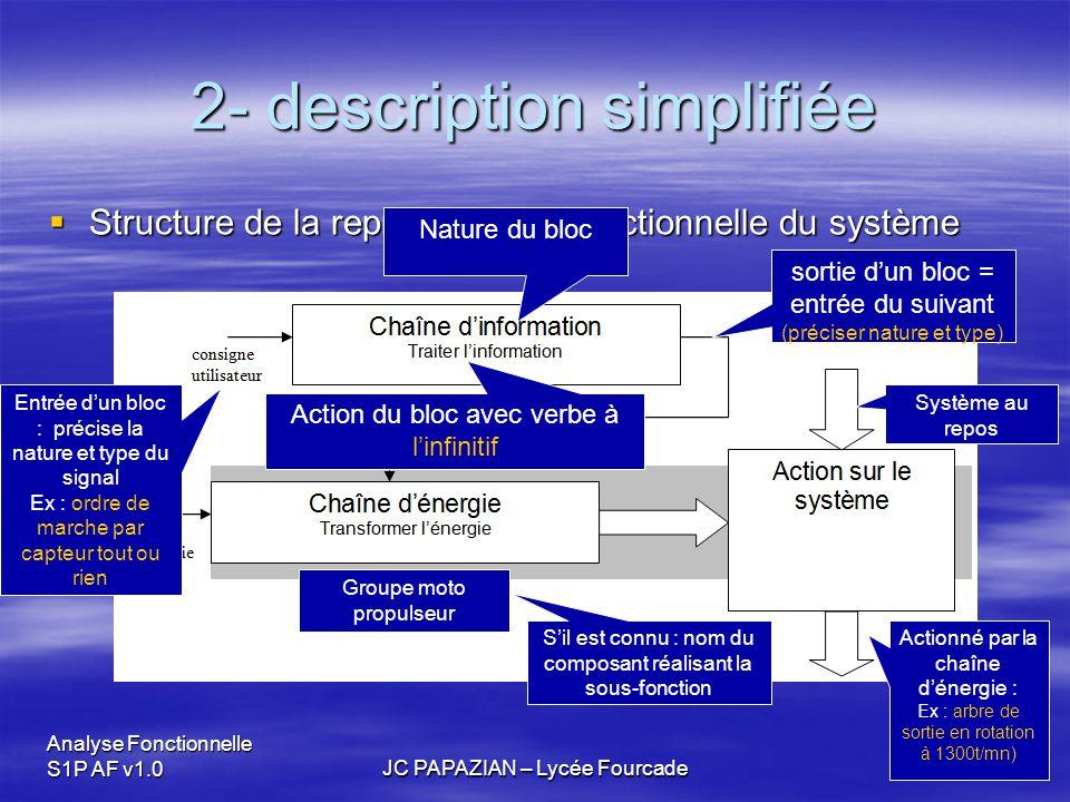 Analyse Fonctionnelle S1P AF v1.0JC PAPAZIAN – Lycée Fourcade 2- description simplifiée  Structure de la représentation fonctionnelle du système Entr