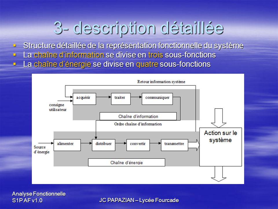 Analyse Fonctionnelle S1P AF v1.0JC PAPAZIAN – Lycée Fourcade 3- description détaillée  Structure détaillée de la représentation fonctionnelle du sys
