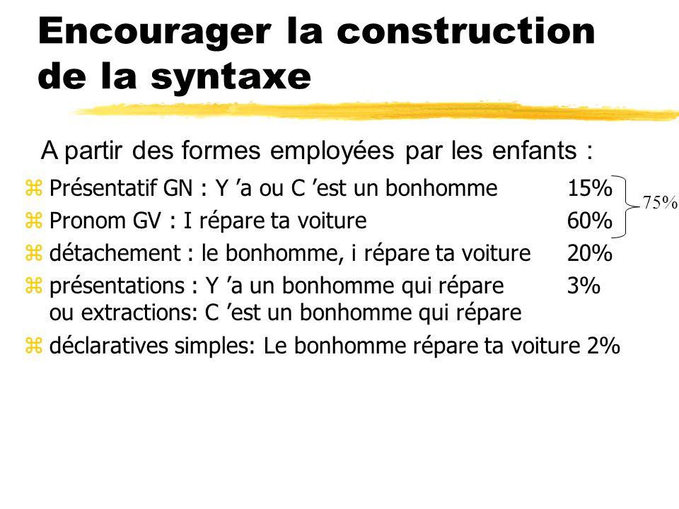 Encourager la construction de la syntaxe zPrésentatif GN : Y 'a ou C 'est un bonhomme15% zPronom GV : I répare ta voiture60% zdétachement : le bonhomme, i répare ta voiture 20% zprésentations : Y 'a un bonhomme qui répare3% ou extractions: C 'est un bonhomme qui répare zdéclaratives simples: Le bonhomme répare ta voiture 2% 75% A partir des formes employées par les enfants :