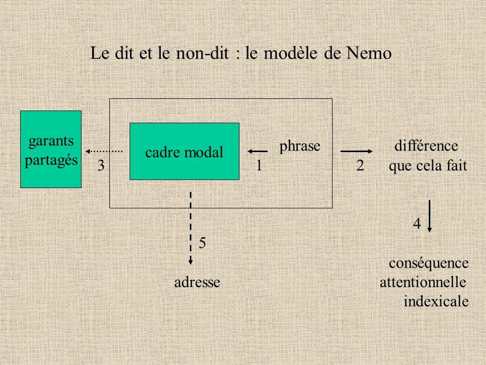 Le dit et le non-dit : le modèle de Nemo cadre modal garants partagés phrase différence 3 1 2 que cela fait 4 5 conséquence adresse attentionnelle indexicale