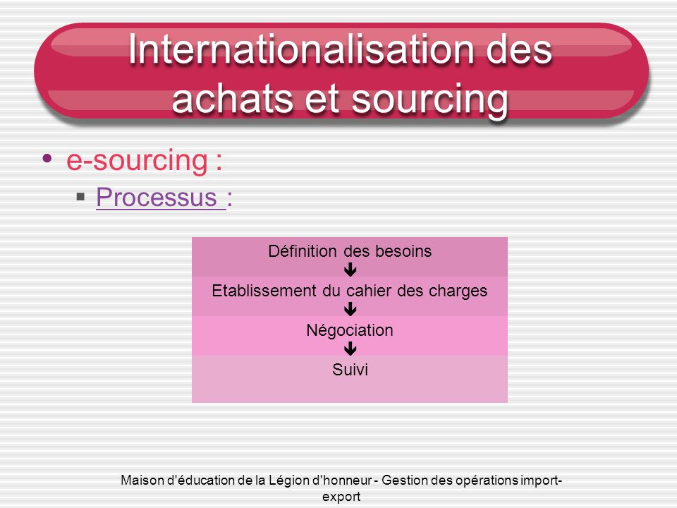 Maison d éducation de la Légion d honneur - Gestion des opérations import- export Internationalisation des achats et sourcing • Critères d'internationalisation • Sources d'informations spécifiques • e-sourcing • Principes de fonctionnement des places de marché et enchères en ligne