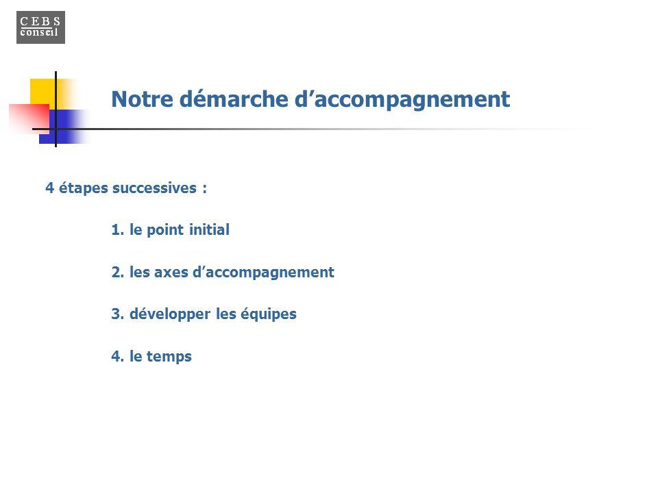 4 étapes successives : 1. le point initial 2. les axes d'accompagnement 3. développer les équipes 4. le temps Notre démarche d'accompagnement