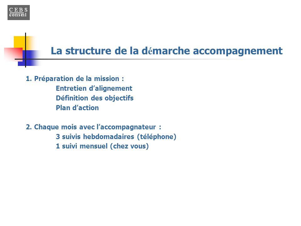 1. Préparation de la mission : Entretien d'alignement Définition des objectifs Plan d'action 2. Chaque mois avec l'accompagnateur : 3 suivis hebdomada