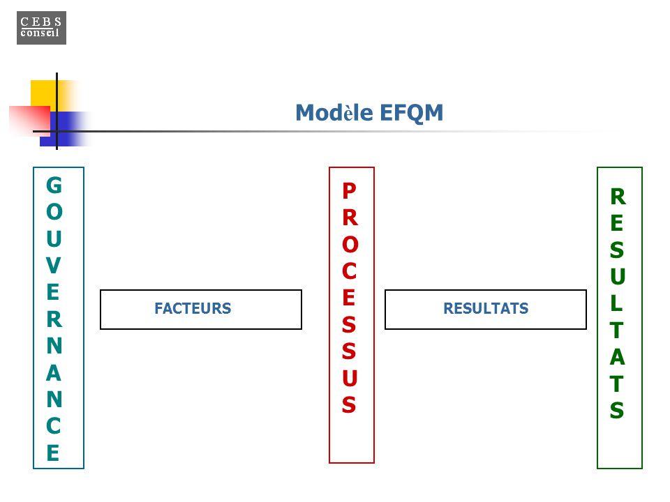 Mod è le EFQM RESULTATSRESULTATS PROCESSUSPROCESSUS GOUVERNANCEGOUVERNANCE FACTEURSRESULTATS