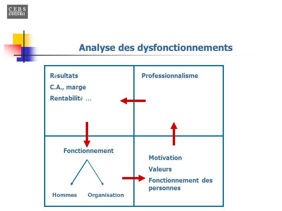 Analyse des dysfonctionnements R é sultats C.A., marge Rentabilit é … Fonctionnement Hommes Organisation Motivation Valeurs Fonctionnement des personn